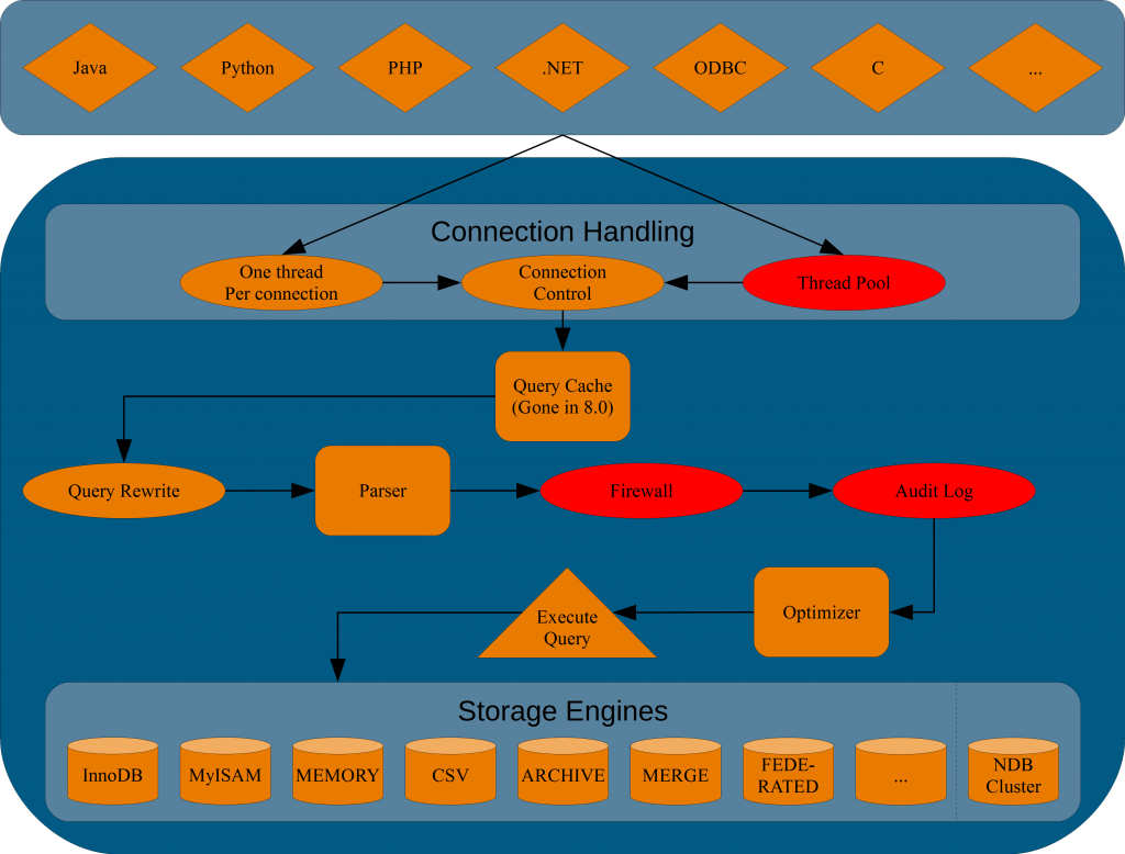 Overview of the MySQL Server Architecture