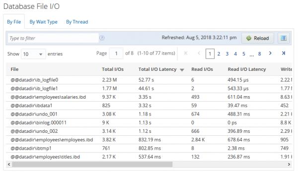 MEM's Database File I/O Report