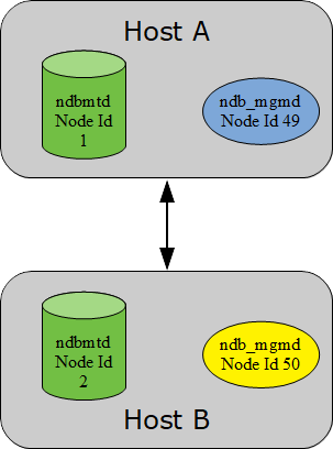 A healthy cluster with two data nodes and the management nodes installed on the same hosts as the data nodes.