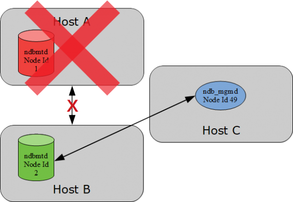 The failure of the host with the arbitrator on a third host ensures the cluster remains online.