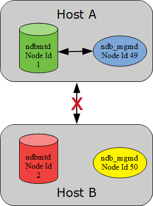 NDB Cluster with network failure but the cluster survives.